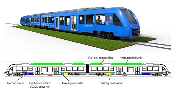 Detalles técnicos del tren con pila de hidrógeno