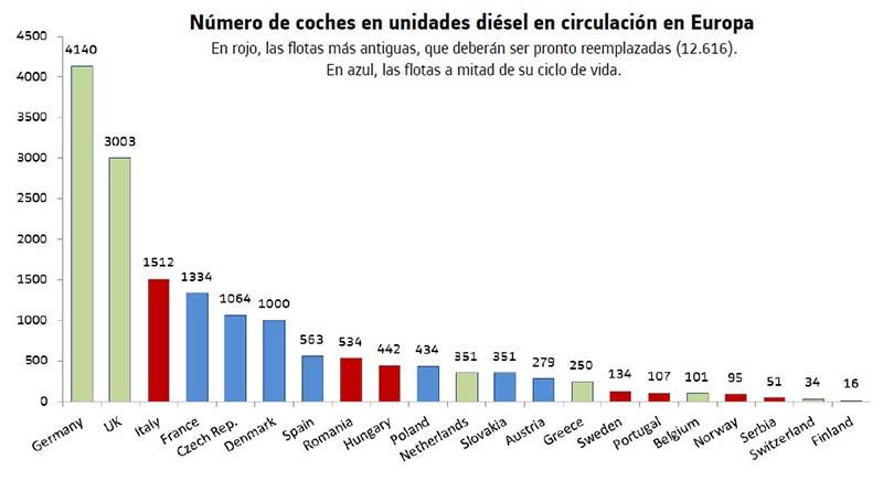 Número de coches en unidades diésel en circulación en Europa