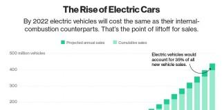 Gráfico de incremento de coches eléctricos