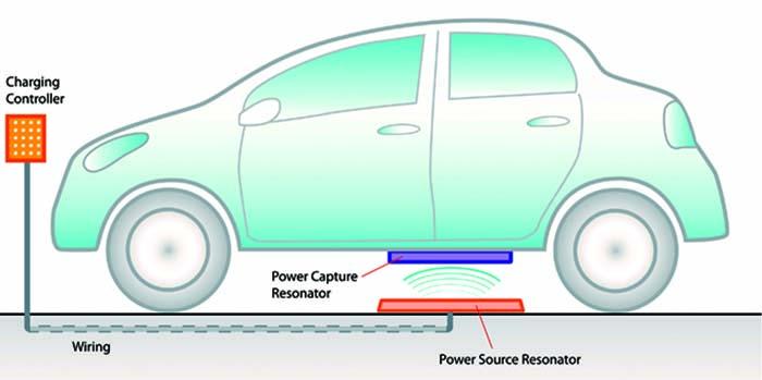 Sistema de carga inalámbrica a 11 kW de Witricity y Prodrive