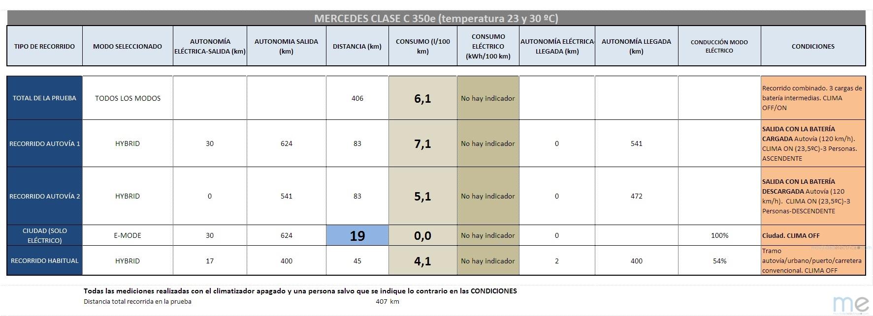 Tabla de consumos del Mercedes-Benz Clase C350e