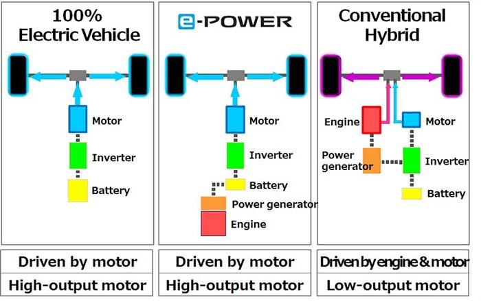 Comparación de tecnologías. E-Power podría llegar a Europa