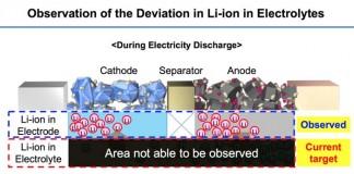 Observación de la desviación de los iones de litio en el electrolito en las baterías de Toyota