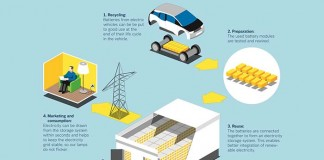 Infografía del sistema para reciclar baterías