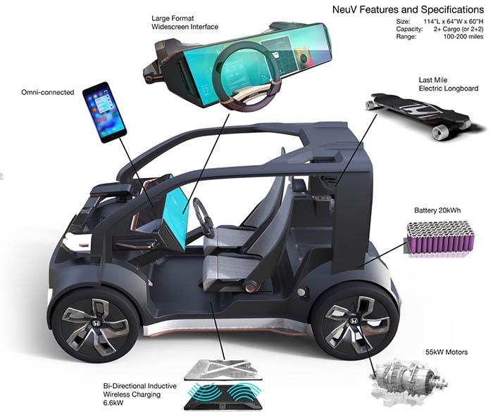 Características mecánicas del Honda NeuV