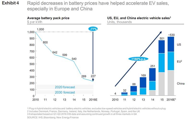 Evolución del precio de las baterías y las ventas de coches eléctricos