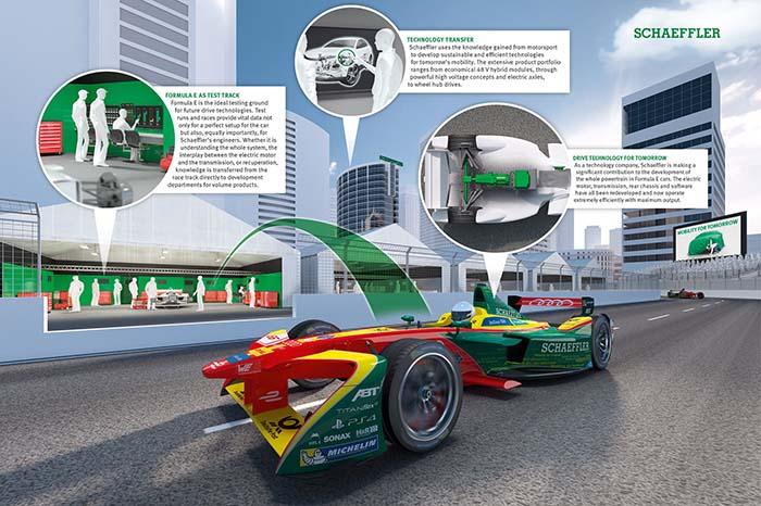 Schaeffler y Compact Dynamics han colaborado con éxito en el desarrollo del motor eléctrico para el equipo Audi ABT Schaeffler