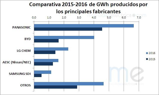 Comparativa 2015-2016 mercado de las baterías de litio para coches eléctricos
