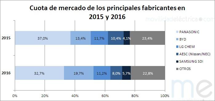 Cuota de mercado de baterías de litio para coches eléctricos 2015-2016