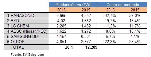 Datos provisionales del mercado de las baterías de litio para coches eléctricos en 2015 y 2016