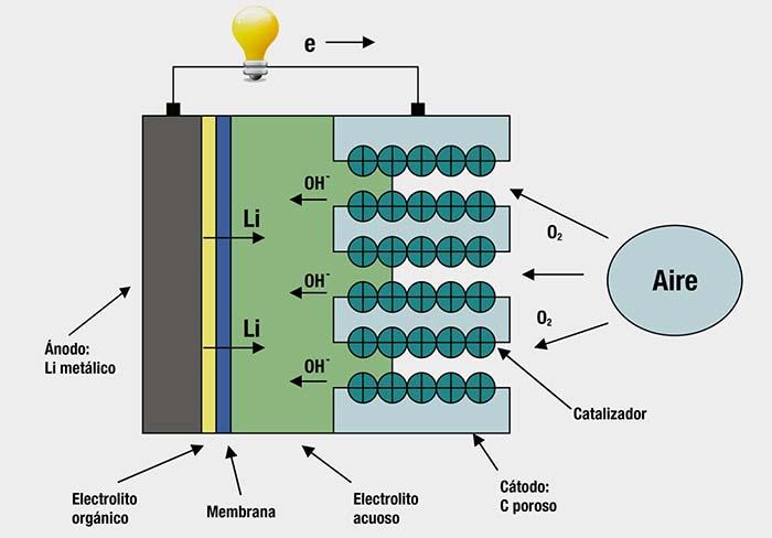 Descarga de unan batería de metal aire
