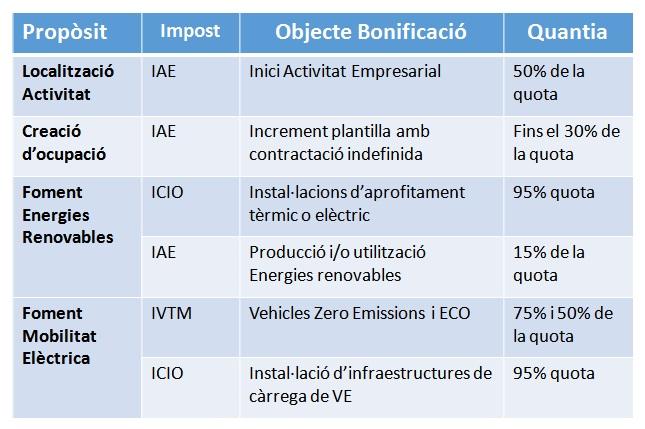 Incentivos fiscales en 2017 del Ayuntamiento de Santa Perpètua de Mogoda