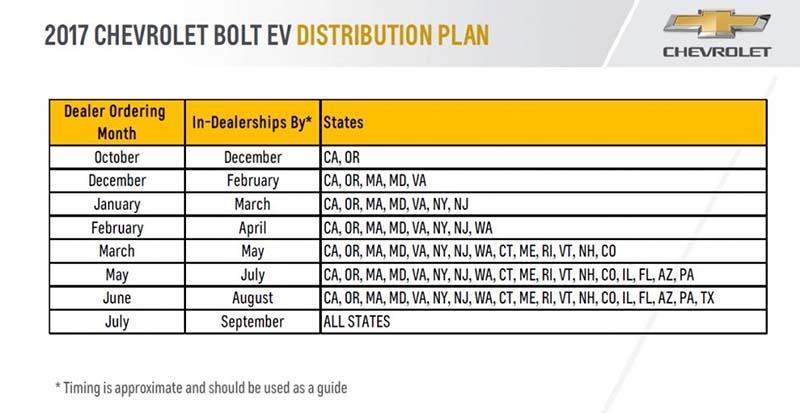 Plan de distribución del Chevrolet Bolt en EE.UU