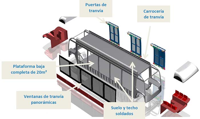 Aptis accesibilidad y luminosidad basado en los tranvías