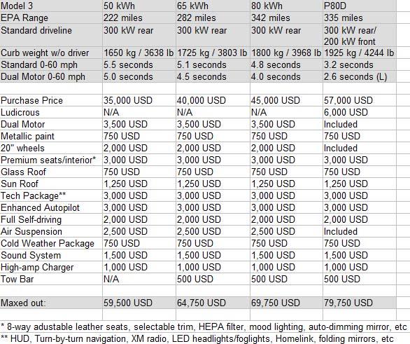 Opciones y precios del Tesla Model 3. Fuente teslamotorsclub.com-tmc. Autor Yggdrasill