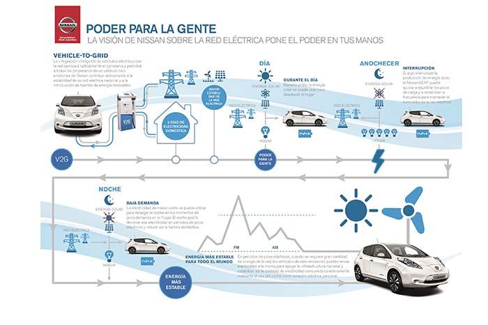 Red eléctrica inteligente de Nissan en la que se integra la e-Casa
