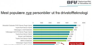 Vehículos nuevos vendidos en Noruega en 2016