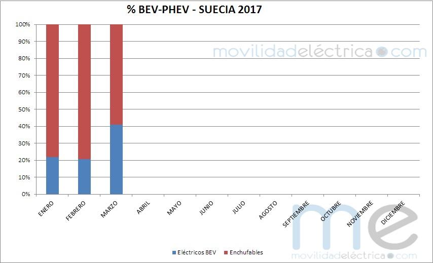Vehículos eléctricos por tecnología en Suecia (2017)