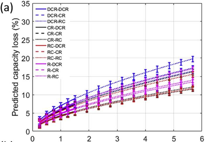 Extrapolación de los parámetros del modelo los ciclos de envejecimiento