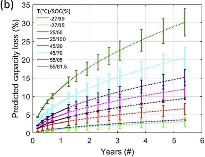 Extrapolación de los parámetros del modelo para el experimento de envejecimiento a lo largo del tiempo