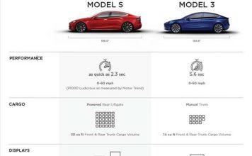 Tabla comparativa Model S-Model 3 - 1