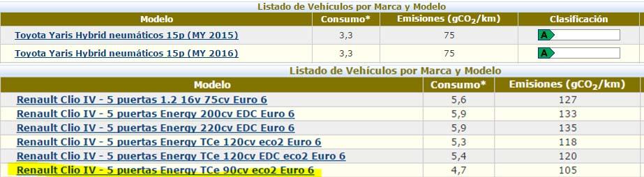 Emisiones de gases por kilómetro-Clio y Yaris (Fuente IDAE)
