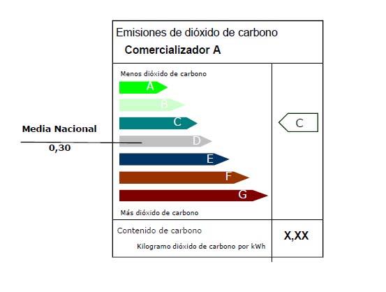 Emisiones medias de CO2 de la electricidad que consumimos (Fuenbte CNMC)