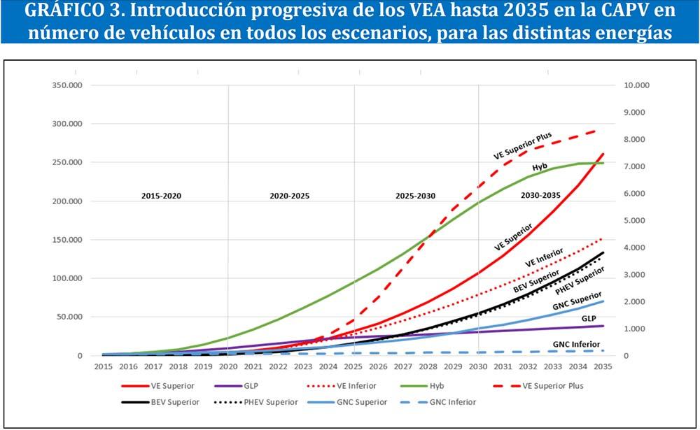 Introducción progresiva de VEA en CAPV en núumero de vehículos en todos los escenarios