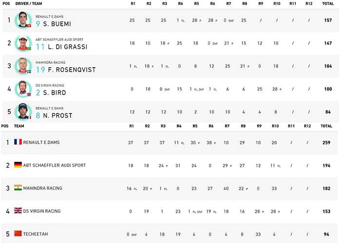 Campeonato de Pilotos - Equipos Fórmula E después de la Ronda 10