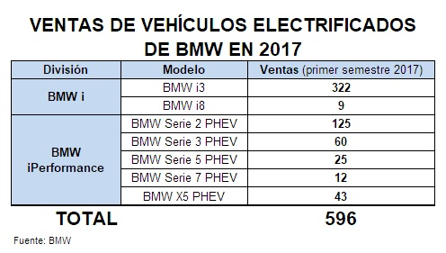 Ventas de BMWi e iPerformance en 2017