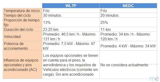 Comparativa WLPT-NEDC