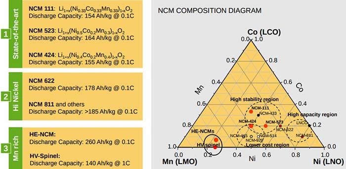 Nuevas celdas NCM 811 de LG Chem