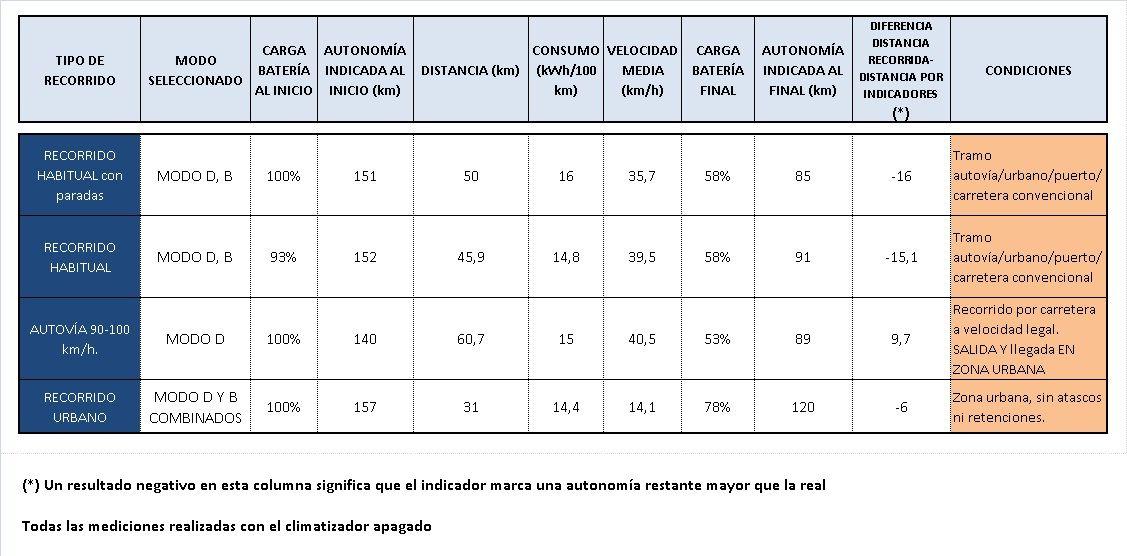 TABLA DE CONSUMOS3