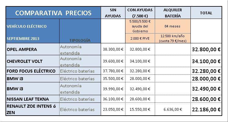 precios coches eléctricos