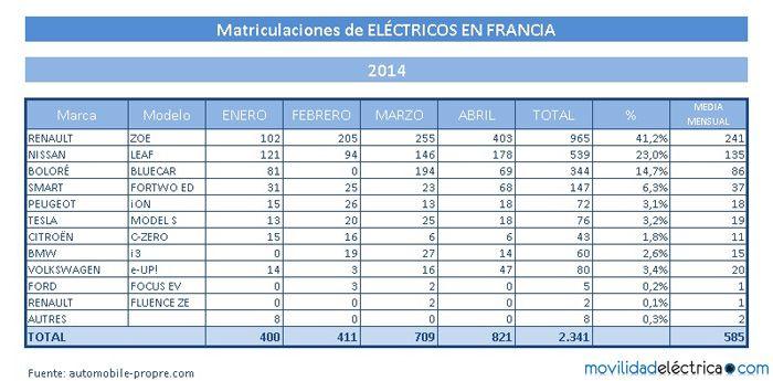 electricos francia