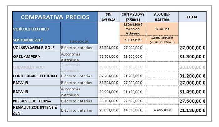 tabla de precios vehiculos eléctricos