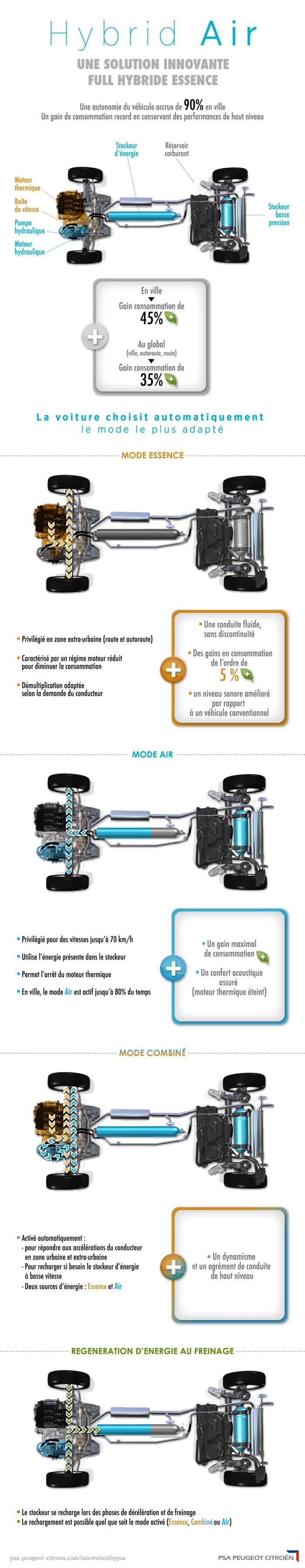 hybrid air