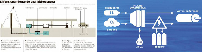 transicion al hidrogeno pila combustible - 700
