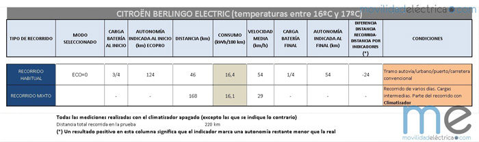 consumos citroen berlingo electric - 700-3