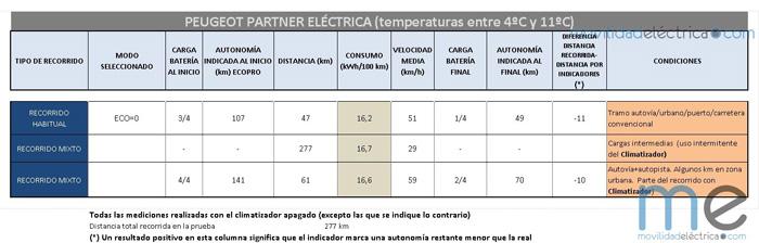 consumos peugeot partner electrica - 700-3