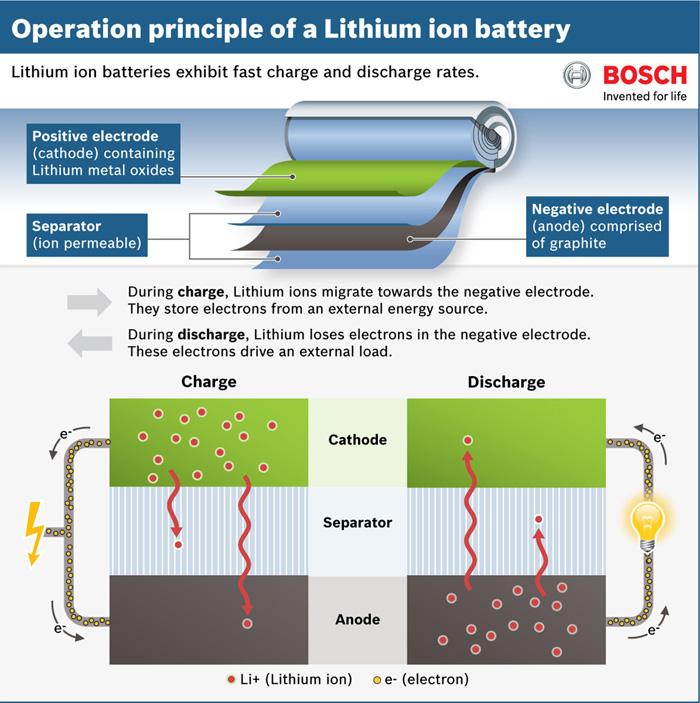 baterias bosch - 700
