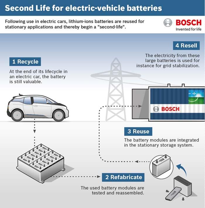 segundo uso baterias bmw bosch - 700