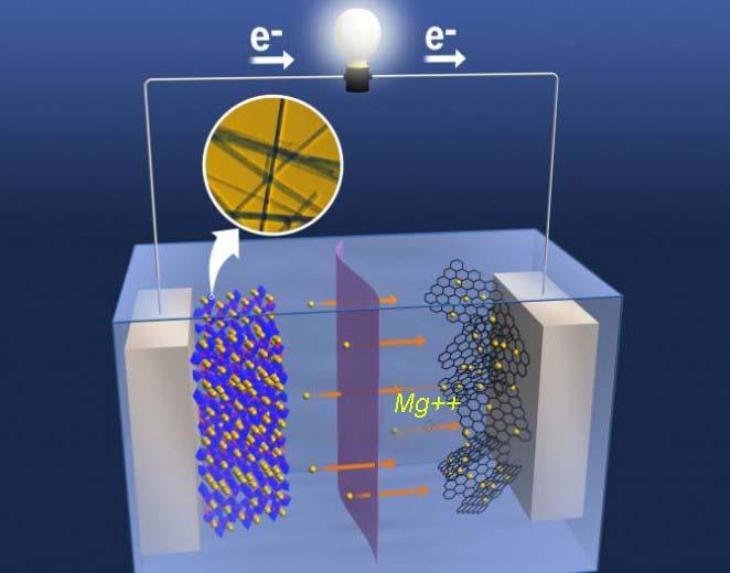 baterias iones magnesio - 700