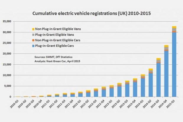 ventas vehiculos electricos reino unido - 700
