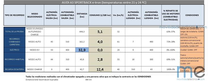 prueba a3 sportback e-tron - consumos - 700