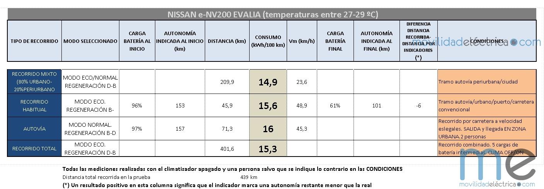 CONSUMOS e-NV200 EVALIA (Copiar)
