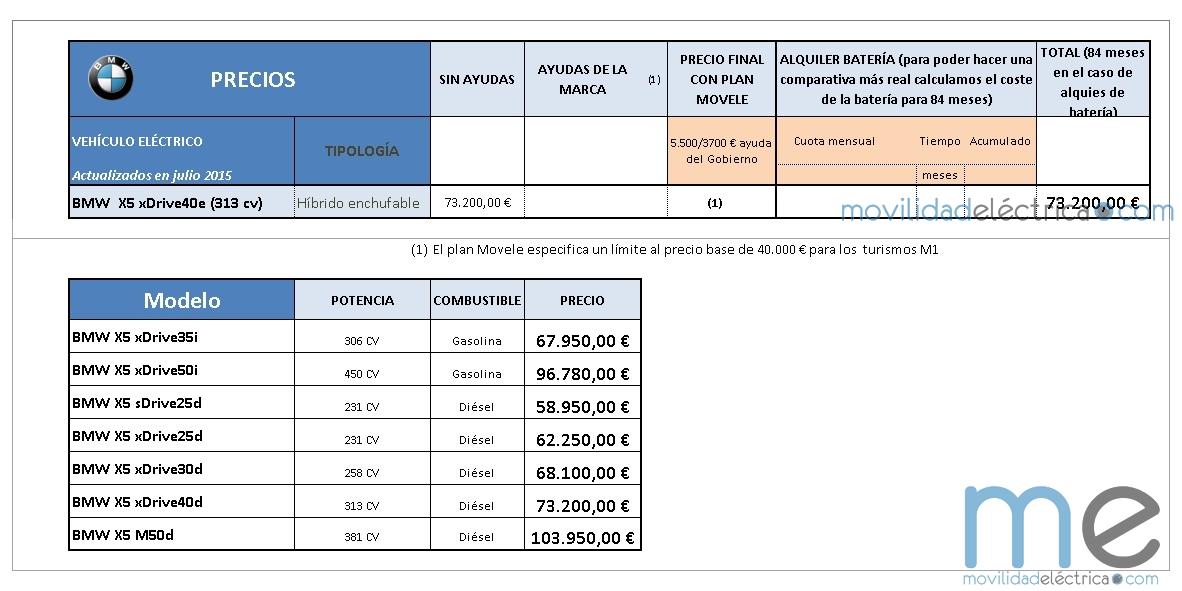 Precio BMW  X5 xDrive40e (Copiar)