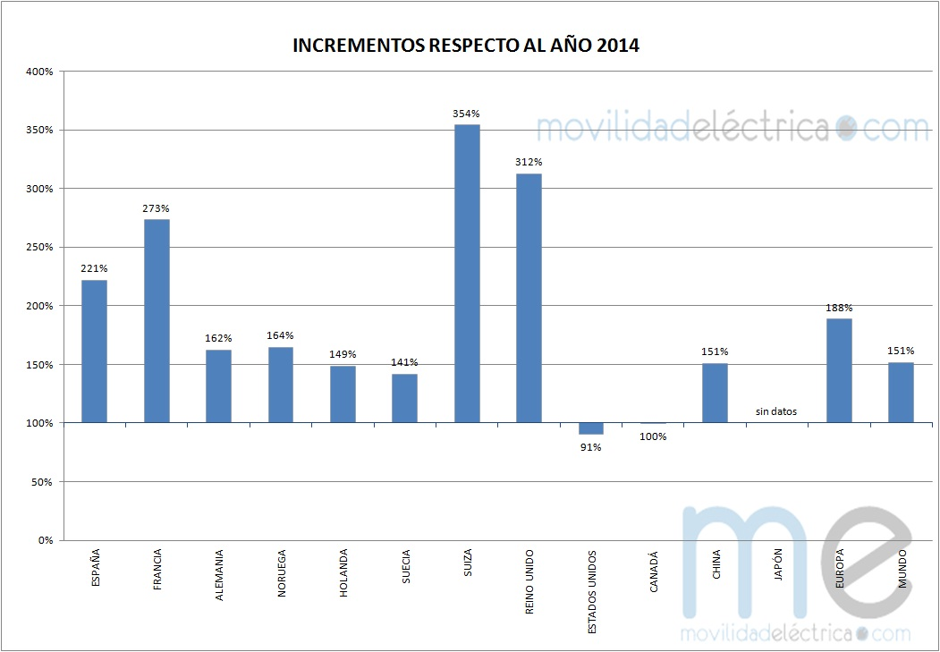 graficoincrementos15 (Copiar)
