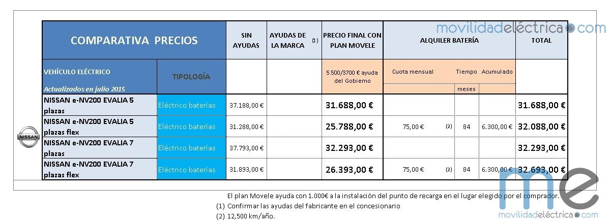 precios e-NV200 EVALIA (Copiar)