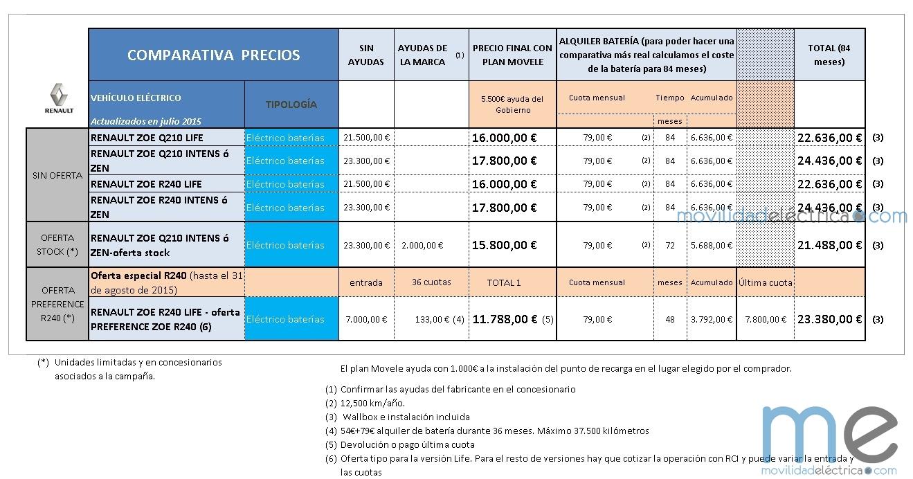precios renault zoe verano 2015 (Copiar)